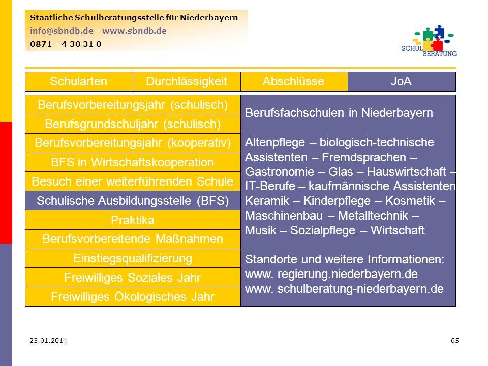 23.01.201465 Staatliche Schulberatungsstelle für Niederbayern info@sbndb.deinfo@sbndb.de – www.sbndb.dewww.sbndb.de 0871 – 4 30 31 0 SchulartenJoAAbschlüsseDurchlässigkeit Berufsvorbereitungsjahr (schulisch) Berufsgrundschuljahr (schulisch) Berufsvorbereitungsjahr (kooperativ) BFS in Wirtschaftskooperation Besuch einer weiterführenden Schule Schulische Ausbildungsstelle (BFS) Praktika Berufsvorbereitende Maßnahmen Einstiegsqualifizierung Freiwilliges Soziales Jahr Freiwilliges Ökologisches Jahr Berufsfachschulen in Niederbayern Altenpflege – biologisch-technische Assistenten – Fremdsprachen – Gastronomie – Glas – Hauswirtschaft – IT-Berufe – kaufmännische Assistenten Keramik – Kinderpflege – Kosmetik – Maschinenbau – Metalltechnik – Musik – Sozialpflege – Wirtschaft Standorte und weitere Informationen: www.