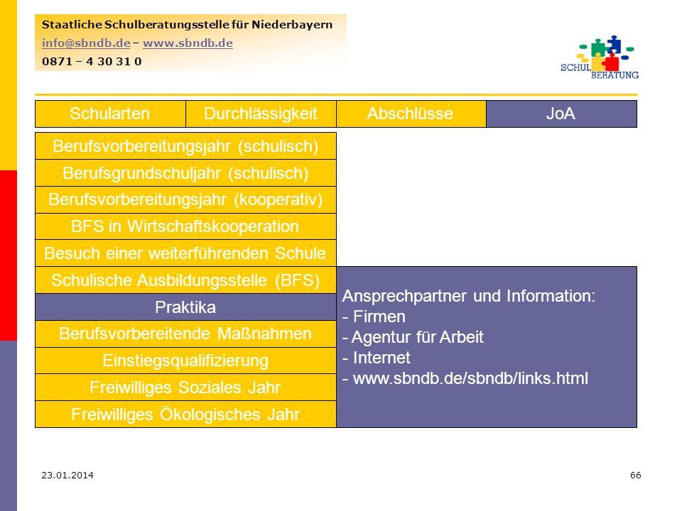 23.01.201466 Staatliche Schulberatungsstelle für Niederbayern info@sbndb.deinfo@sbndb.de – www.sbndb.dewww.sbndb.de 0871 – 4 30 31 0 SchulartenJoAAbschlüsseDurchlässigkeit Berufsvorbereitungsjahr (schulisch) Berufsgrundschuljahr (schulisch) Berufsvorbereitungsjahr (kooperativ) BFS in Wirtschaftskooperation Besuch einer weiterführenden Schule Schulische Ausbildungsstelle (BFS) Praktika Berufsvorbereitende Maßnahmen Einstiegsqualifizierung Freiwilliges Soziales Jahr Freiwilliges Ökologisches Jahr Ansprechpartner und Information: - Firmen - Agentur für Arbeit - Internet - www.sbndb.de/sbndb/links.html