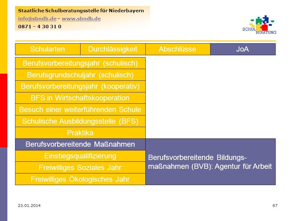 23.01.201467 Staatliche Schulberatungsstelle für Niederbayern info@sbndb.deinfo@sbndb.de – www.sbndb.dewww.sbndb.de 0871 – 4 30 31 0 SchulartenJoAAbschlüsseDurchlässigkeit Berufsvorbereitungsjahr (schulisch) Berufsgrundschuljahr (schulisch) Berufsvorbereitungsjahr (kooperativ) BFS in Wirtschaftskooperation Besuch einer weiterführenden Schule Schulische Ausbildungsstelle (BFS) Praktika Berufsvorbereitende Maßnahmen Einstiegsqualifizierung Freiwilliges Soziales Jahr Freiwilliges Ökologisches Jahr Berufsvorbereitende Bildungs- maßnahmen (BVB): Agentur für Arbeit