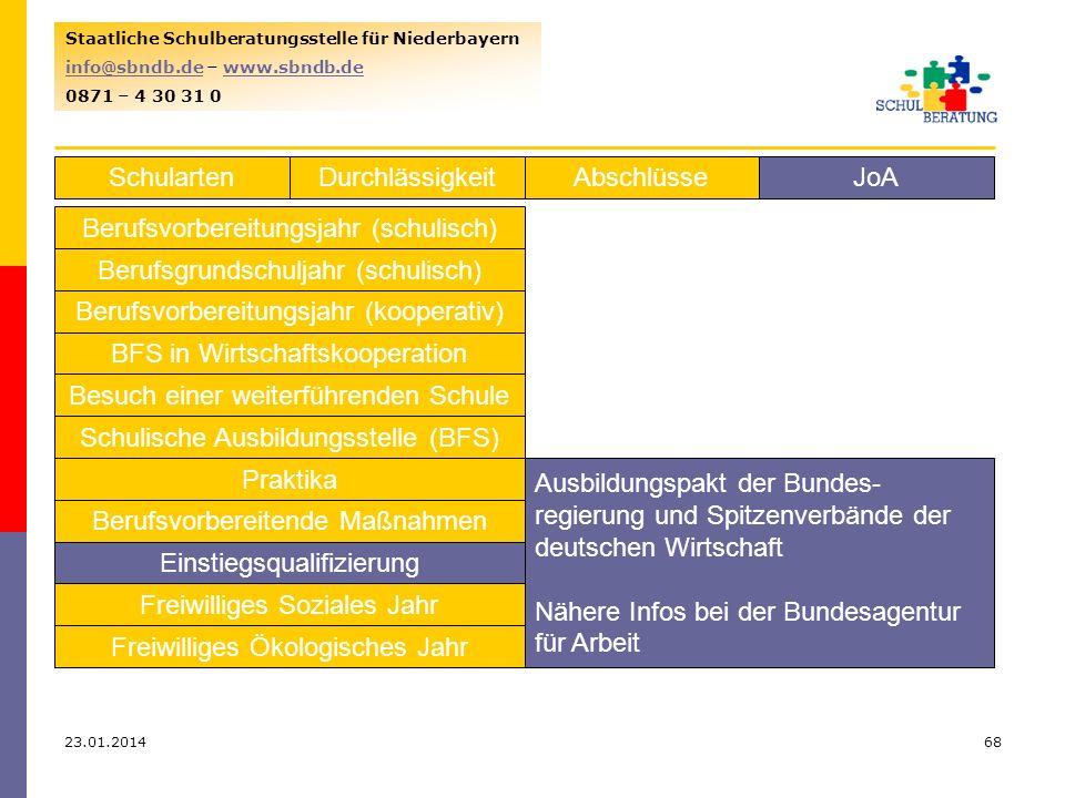23.01.201468 Staatliche Schulberatungsstelle für Niederbayern info@sbndb.deinfo@sbndb.de – www.sbndb.dewww.sbndb.de 0871 – 4 30 31 0 SchulartenJoAAbschlüsseDurchlässigkeit Berufsvorbereitungsjahr (schulisch) Berufsgrundschuljahr (schulisch) Berufsvorbereitungsjahr (kooperativ) BFS in Wirtschaftskooperation Besuch einer weiterführenden Schule Schulische Ausbildungsstelle (BFS) Praktika Berufsvorbereitende Maßnahmen Einstiegsqualifizierung Freiwilliges Soziales Jahr Freiwilliges Ökologisches Jahr Ausbildungspakt der Bundes- regierung und Spitzenverbände der deutschen Wirtschaft Nähere Infos bei der Bundesagentur für Arbeit