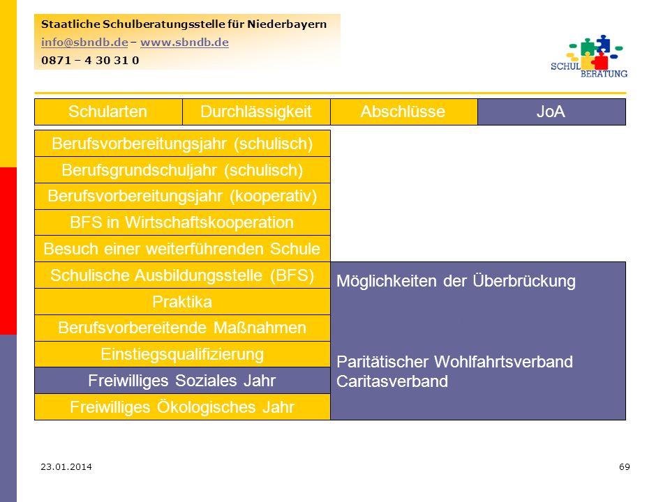 23.01.201469 Staatliche Schulberatungsstelle für Niederbayern info@sbndb.deinfo@sbndb.de – www.sbndb.dewww.sbndb.de 0871 – 4 30 31 0 SchulartenJoAAbschlüsseDurchlässigkeit Berufsvorbereitungsjahr (schulisch) Berufsgrundschuljahr (schulisch) Berufsvorbereitungsjahr (kooperativ) BFS in Wirtschaftskooperation Besuch einer weiterführenden Schule Schulische Ausbildungsstelle (BFS) Praktika Berufsvorbereitende Maßnahmen Einstiegsqualifizierung Freiwilliges Soziales Jahr Freiwilliges Ökologisches Jahr Möglichkeiten der Überbrückung www.fsj-bayern.de Paritätischer Wohlfahrtsverband Caritasverband