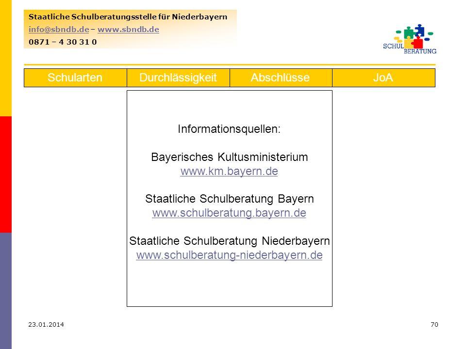 23.01.201470 Staatliche Schulberatungsstelle für Niederbayern info@sbndb.deinfo@sbndb.de – www.sbndb.dewww.sbndb.de 0871 – 4 30 31 0 SchulartenJoAAbschlüsseDurchlässigkeit Informationsquellen: Bayerisches Kultusministerium www.km.bayern.de Staatliche Schulberatung Bayern www.schulberatung.bayern.de Staatliche Schulberatung Niederbayern www.schulberatung-niederbayern.de