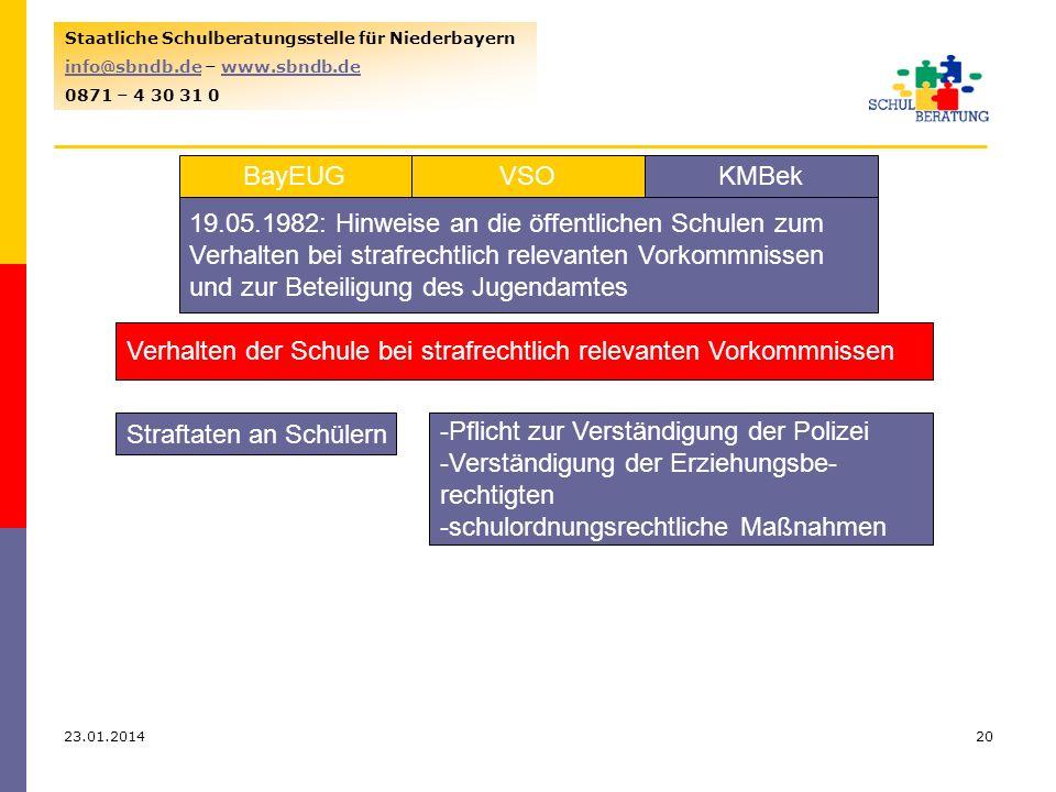 23.01.201420 Staatliche Schulberatungsstelle für Niederbayern info@sbndb.deinfo@sbndb.de – www.sbndb.dewww.sbndb.de 0871 – 4 30 31 0 VSOKMBekBayEUG 19