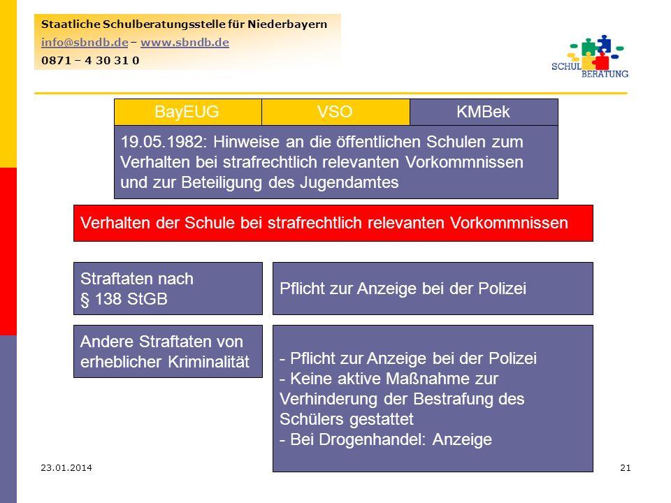 23.01.201421 Staatliche Schulberatungsstelle für Niederbayern info@sbndb.deinfo@sbndb.de – www.sbndb.dewww.sbndb.de 0871 – 4 30 31 0 VSOKMBekBayEUG 19