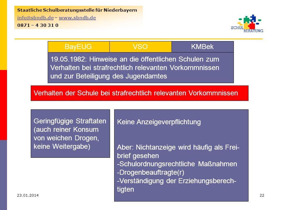 23.01.201422 Staatliche Schulberatungsstelle für Niederbayern info@sbndb.deinfo@sbndb.de – www.sbndb.dewww.sbndb.de 0871 – 4 30 31 0 VSOKMBekBayEUG 19