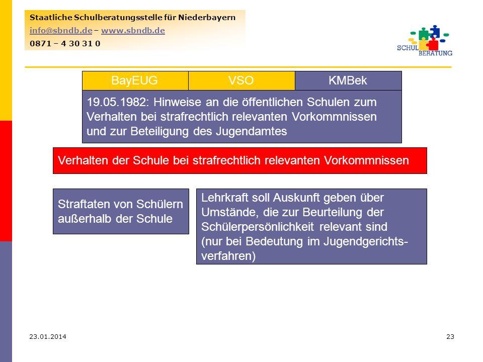 23.01.201423 Staatliche Schulberatungsstelle für Niederbayern info@sbndb.deinfo@sbndb.de – www.sbndb.dewww.sbndb.de 0871 – 4 30 31 0 VSOKMBekBayEUG 19