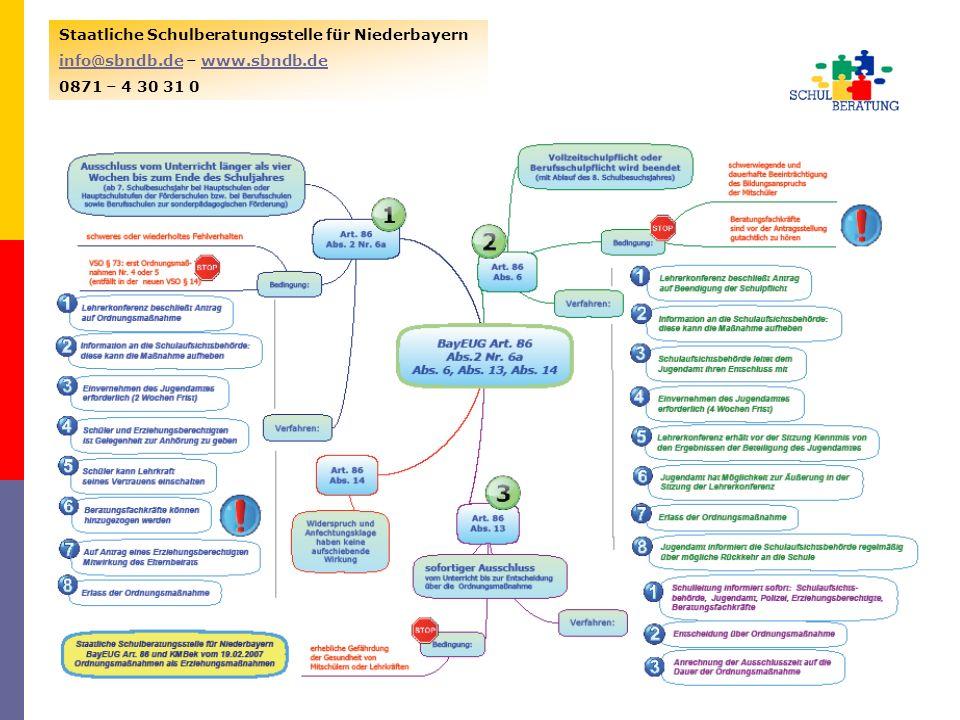23.01.20149 Staatliche Schulberatungsstelle für Niederbayern info@sbndb.deinfo@sbndb.de – www.sbndb.dewww.sbndb.de 0871 – 4 30 31 0 VSOKMBekBayEUG