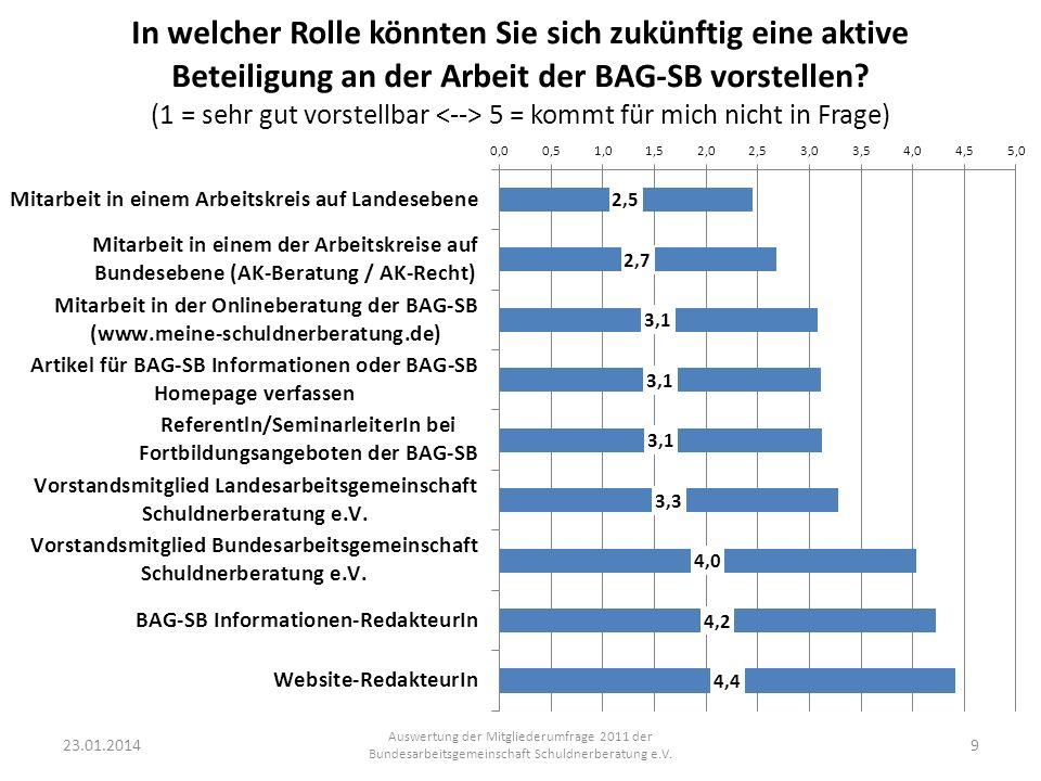 23.01.2014 Auswertung der Mitgliederumfrage 2011 der Bundesarbeitsgemeinschaft Schuldnerberatung e.V.