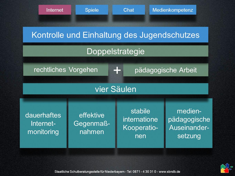 Staatliche Schulberatungsstelle für Niederbayern - Tel: 0871 - 4 30 31 0 - www.sbndb.de Kontrolle und Einhaltung des Jugendschutzes rechtliches Vorgeh