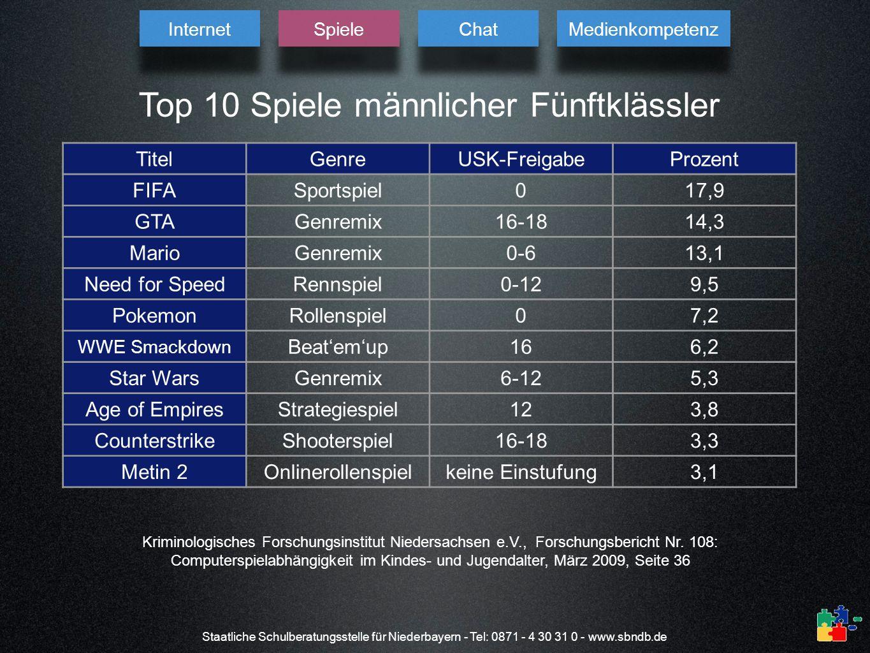 Staatliche Schulberatungsstelle für Niederbayern - Tel: 0871 - 4 30 31 0 - www.sbndb.de TitelGenreUSK-FreigabeProzent FIFASportspiel017,9 GTAGenremix1