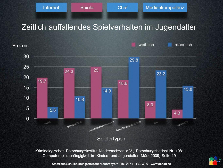 Staatliche Schulberatungsstelle für Niederbayern - Tel: 0871 - 4 30 31 0 - www.sbndb.de Zeitlich auffallendes Spielverhalten im Jugendalter Kriminolog