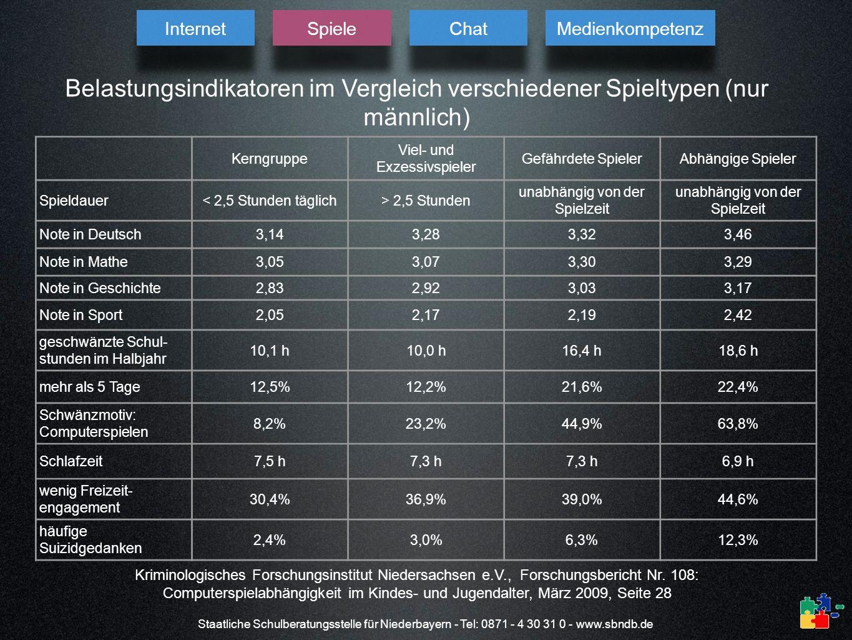Staatliche Schulberatungsstelle für Niederbayern - Tel: 0871 - 4 30 31 0 - www.sbndb.de Belastungsindikatoren im Vergleich verschiedener Spieltypen (n