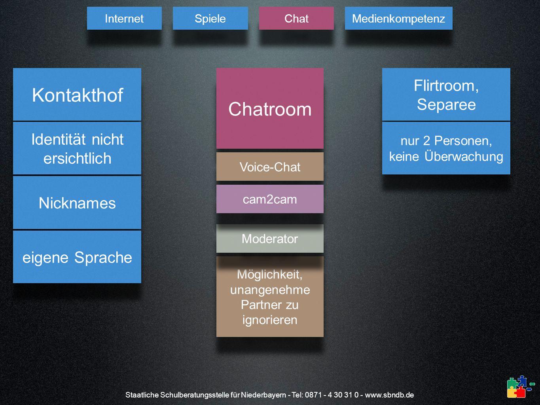 Staatliche Schulberatungsstelle für Niederbayern - Tel: 0871 - 4 30 31 0 - www.sbndb.de Chatroom Kontakthof Identität nicht ersichtlich Flirtroom, Sep