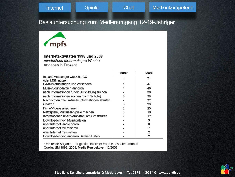 Staatliche Schulberatungsstelle für Niederbayern - Tel: 0871 - 4 30 31 0 - www.sbndb.de Basisuntersuchung zum Medienumgang 12-19-Jähriger Internet Spi
