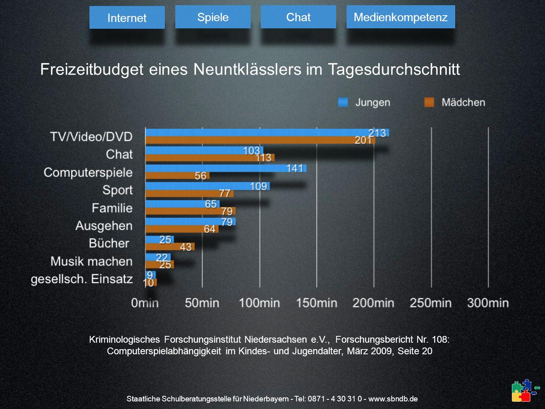 Staatliche Schulberatungsstelle für Niederbayern - Tel: 0871 - 4 30 31 0 - www.sbndb.de Freizeitbudget eines Neuntklässlers im Tagesdurchschnitt Krimi