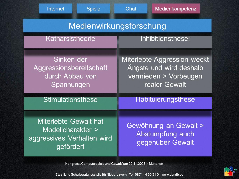 Staatliche Schulberatungsstelle für Niederbayern - Tel: 0871 - 4 30 31 0 - www.sbndb.de Internet Spiele Chat Medienkompetenz Medienwirkungsforschung S