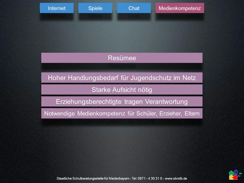 Staatliche Schulberatungsstelle für Niederbayern - Tel: 0871 - 4 30 31 0 - www.sbndb.de Hoher Handlungsbedarf für Jugendschutz im Netz Starke Aufsicht