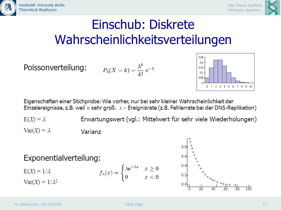VL Netzwerke, WS 2007/08 Edda Klipp 13 Max Planck Institute Molecular Genetics Humboldt University Berlin Theoretical Biophysics Einschub: Diskrete Wahrscheinlichkeitsverteilungen Poissonverteilung: Eigenschaften einer Stichprobe: Wie vorher, nur bei sehr kleiner Wahrscheinlichkeit der Einzelereignisse, z.B.