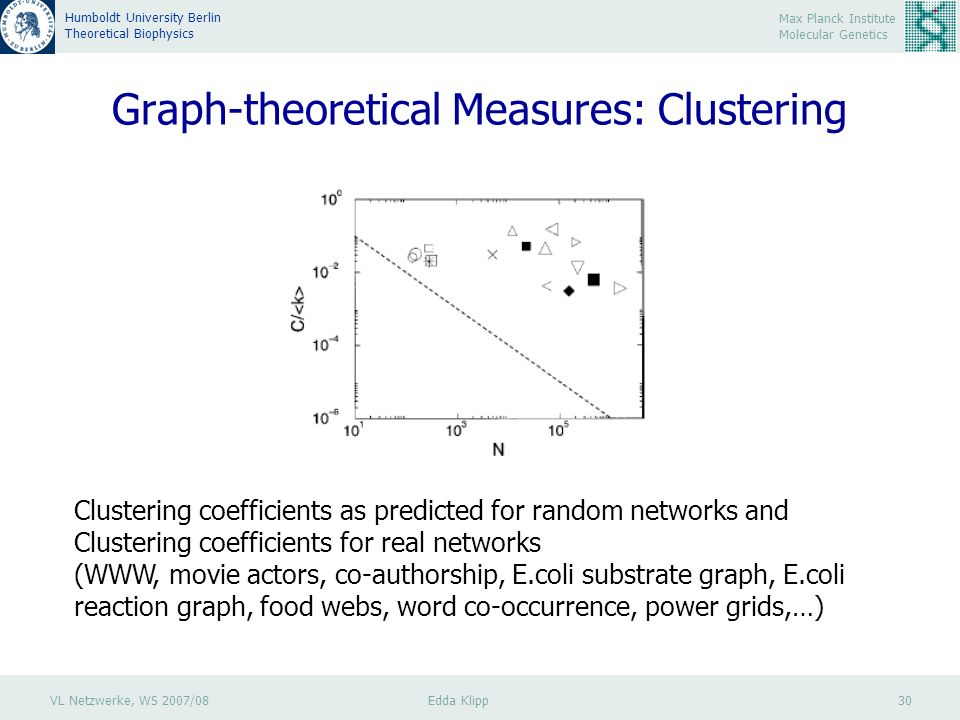 VL Netzwerke, WS 2007/08 Edda Klipp 30 Max Planck Institute Molecular Genetics Humboldt University Berlin Theoretical Biophysics Graph-theoretical Measures: Clustering Clustering coefficients as predicted for random networks and Clustering coefficients for real networks (WWW, movie actors, co-authorship, E.coli substrate graph, E.coli reaction graph, food webs, word co-occurrence, power grids,…)