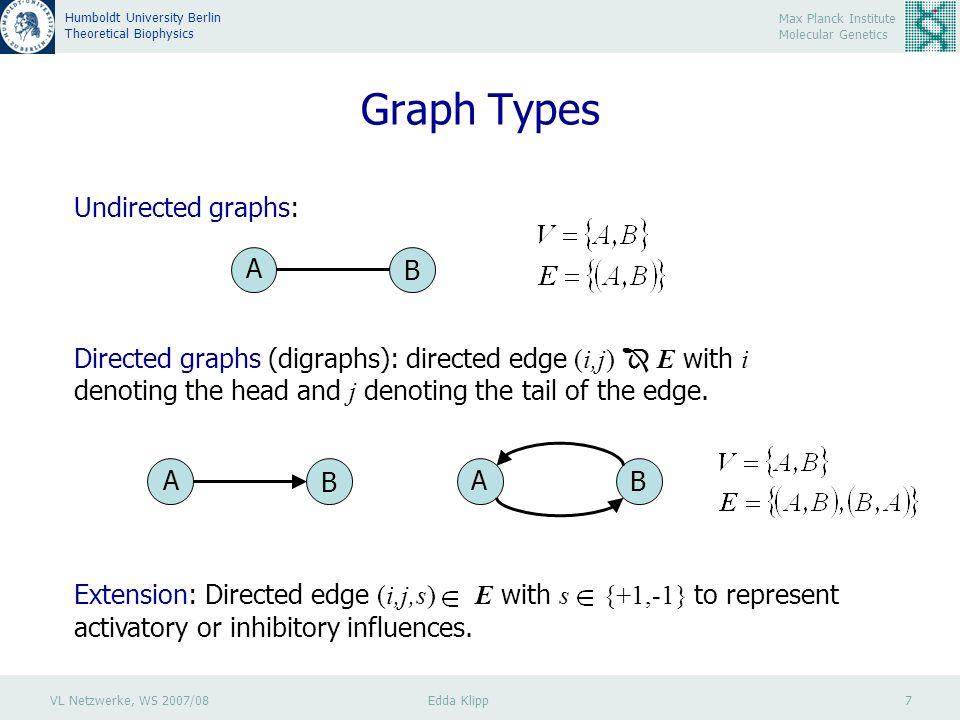 VL Netzwerke, WS 2007/08 Edda Klipp 28 Max Planck Institute Molecular Genetics Humboldt University Berlin Theoretical Biophysics Graph-theoretical Measures: Clustering AB C E D F G Average clustering coefficient : Tendency of the network to form clusters or groups Average clustering coefficient for all nodes with k links C(k) : Diversity of cohesiveness of local neighborhoods C( A ) =0 C(B) =1/3 C(C) =1 C(D) =1/3 C(E) =1 C(F) =1/3 C(G) =0 =3/7
