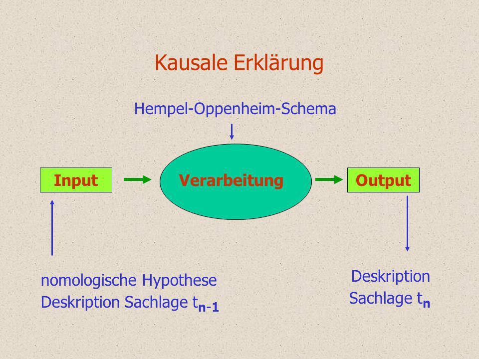 Hempel-Oppenheim-Schema der deduktiv-nomologischen Erklärung Explanans A 1, A 2,.........