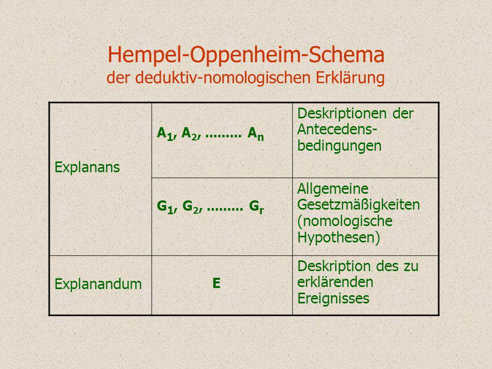 Hempel-Oppenheim-Schema der deduktiv-nomologischen Erklärung Explanans A 1, A 2,......... A n Deskriptionen der Antecedens- bedingungen G 1, G 2,.....