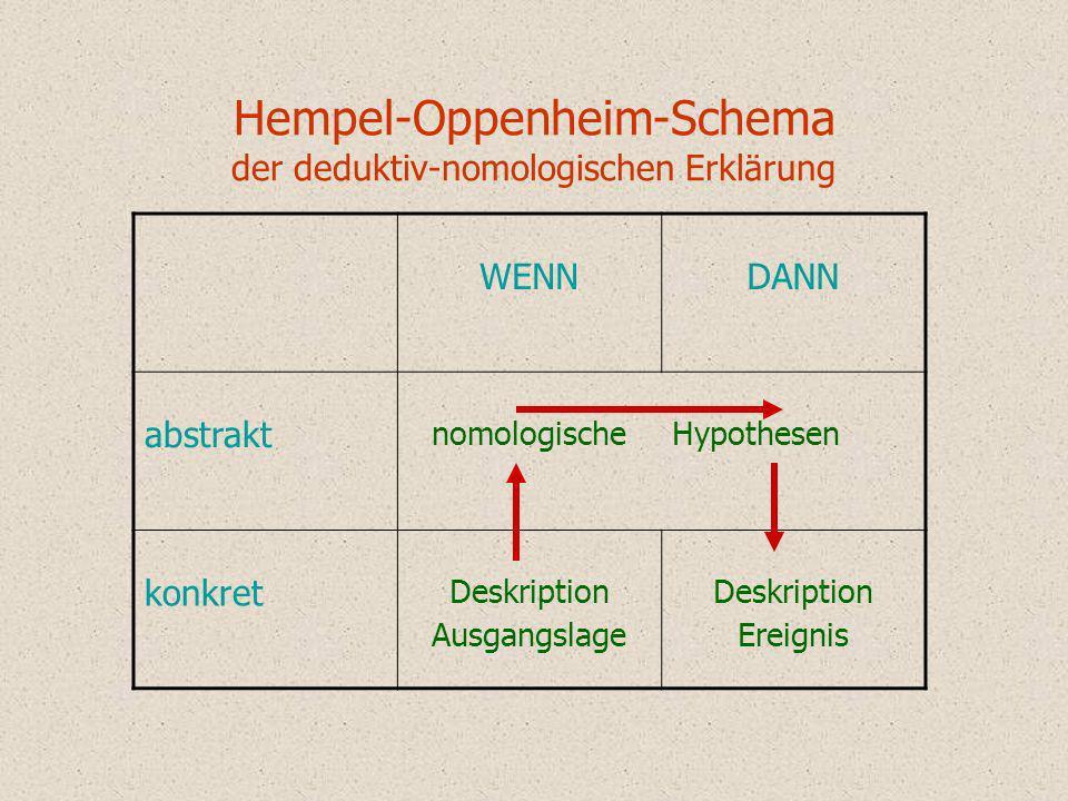 Hempel-Oppenheim-Schema der deduktiv-nomologischen Erklärung WENNDANN abstrakt nomologischeHypothesen konkret Deskription Ausgangslage Deskription Ere