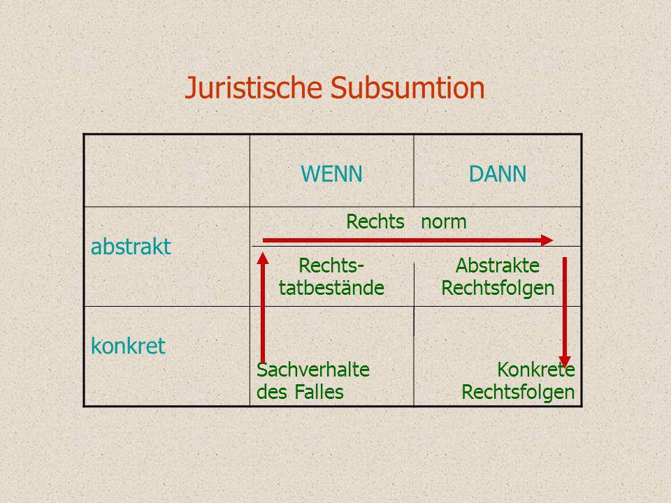 Juristische Subsumtion WENNDANN abstrakt Rechts Rechts- tatbestände norm Abstrakte Rechtsfolgen konkret Sachverhalte des Falles Konkrete Rechtsfolgen