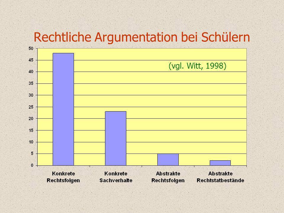 Rechtliche Argumentation bei Schülern (vgl. Witt, 1998)