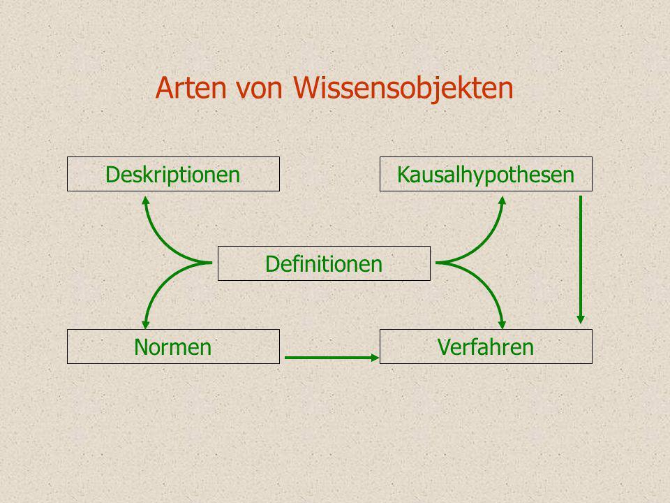 Arten von Wissensobjekten Deskriptionen Normen Kausalhypothesen Verfahren Definitionen