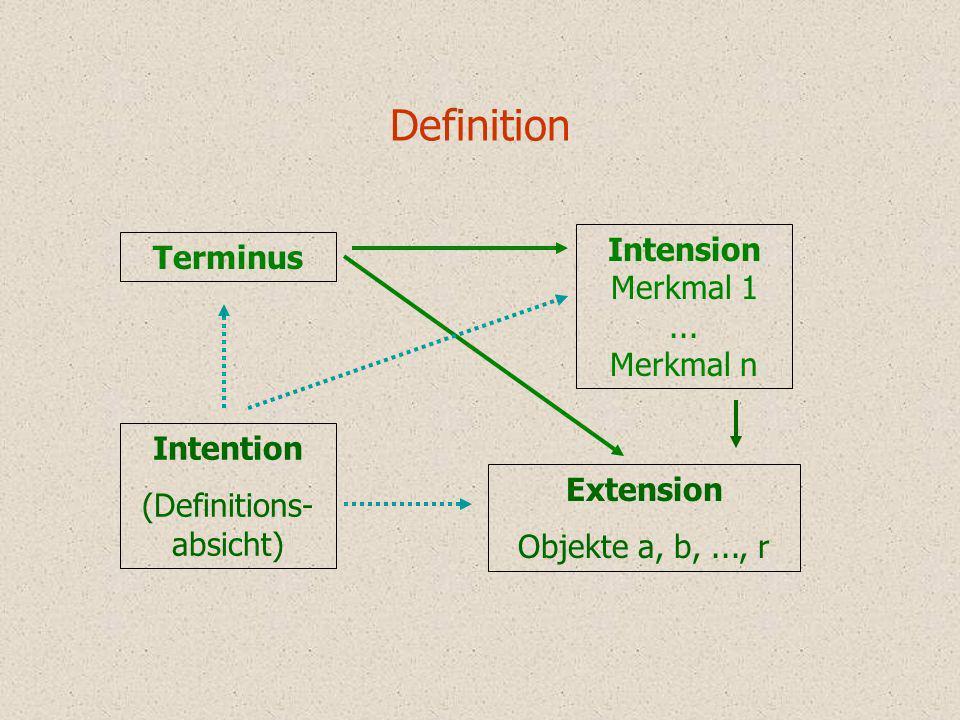Definition Terminus Intension Merkmal 1... Merkmal n Extension Objekte a, b,..., r Intention (Definitions- absicht)