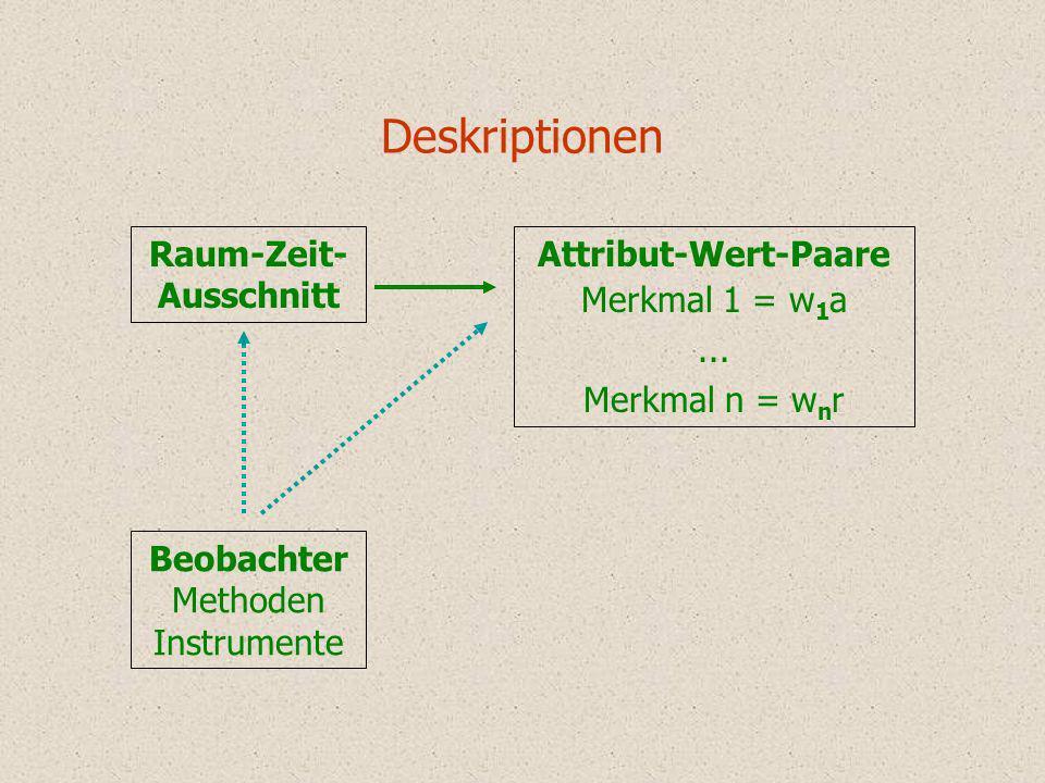 Deskriptionen Raum-Zeit- Ausschnitt Attribut-Wert-Paare Merkmal 1 = w 1 a... Merkmal n = w n r Beobachter Methoden Instrumente