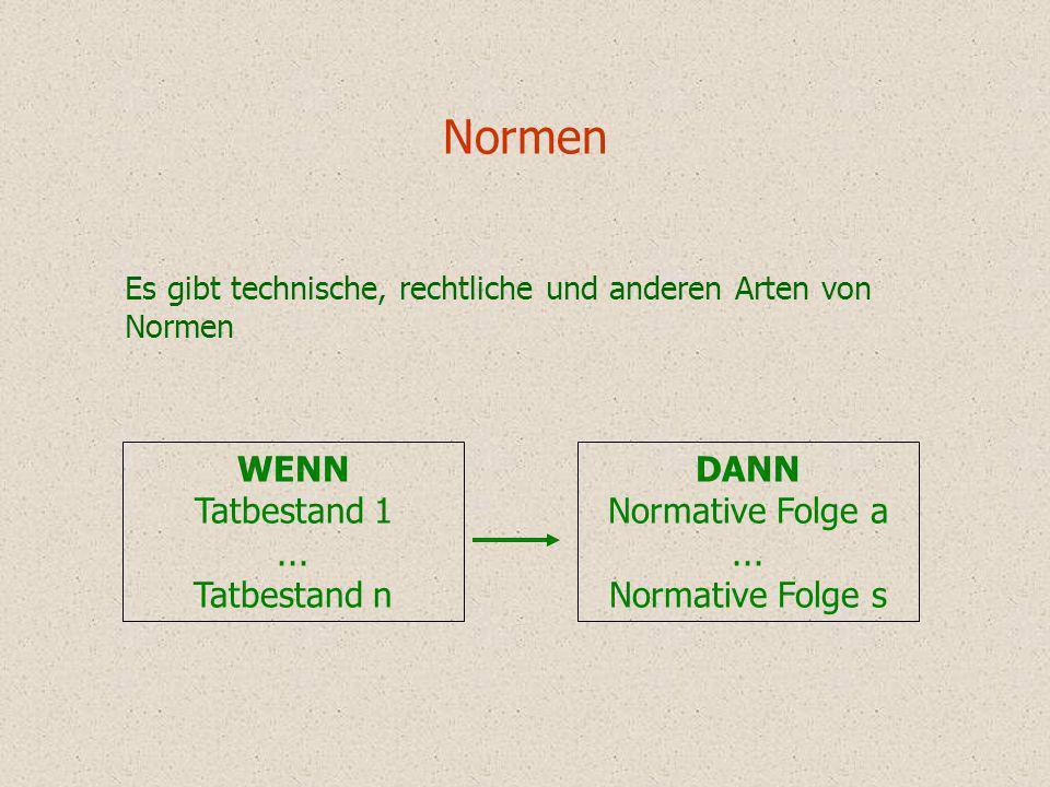 Normen DANN Normative Folge a... Normative Folge s WENN Tatbestand 1... Tatbestand n Es gibt technische, rechtliche und anderen Arten von Normen