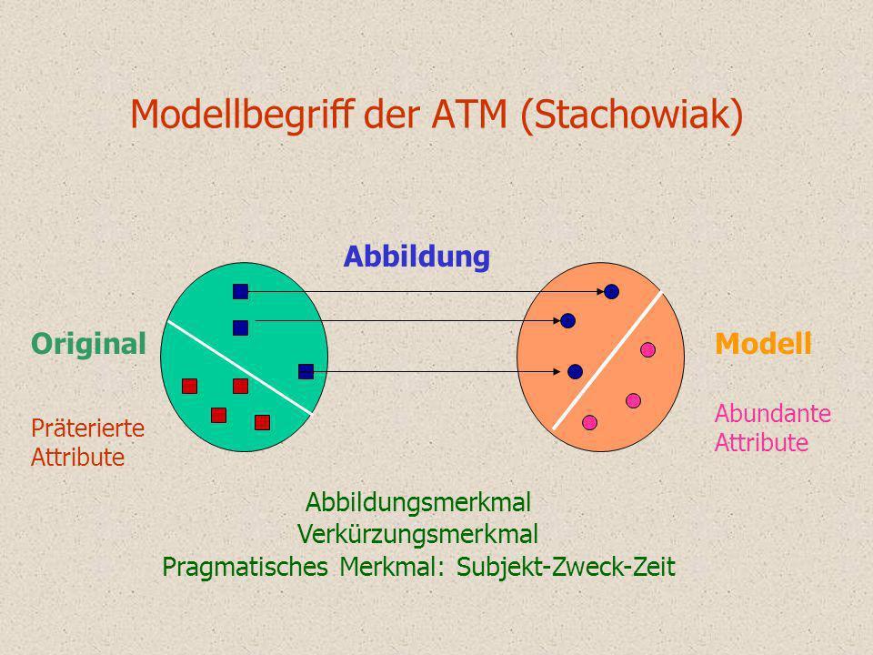 Modellbegriff der ATM (Stachowiak) Präterierte Attribute Abundante Attribute OriginalModell Abbildung Abbildungsmerkmal Verkürzungsmerkmal Pragmatisch