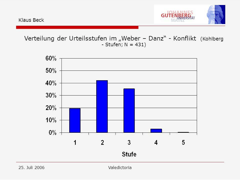 25. Juli 2006Valedictoria Klaus Beck Verteilung der Urteilsstufen im Weber – Danz - Konflikt (Kohlberg - Stufen; N = 431)