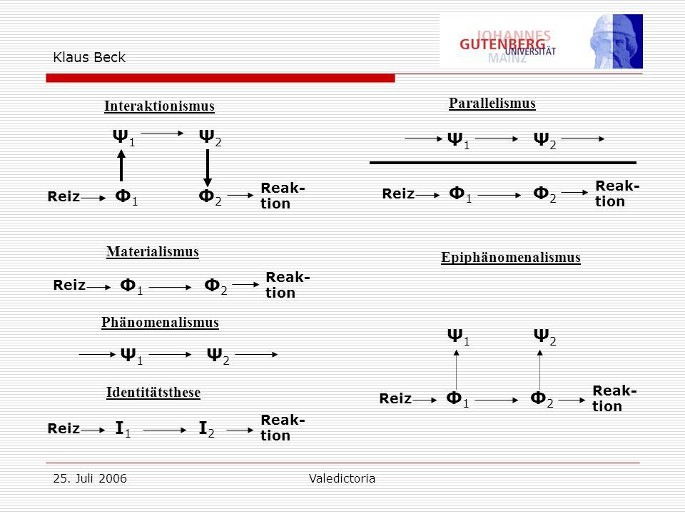 25. Juli 2006Valedictoria Klaus Beck Interaktionismus Ψ1Ψ1 Ψ2Ψ2 Φ1Φ1 Φ2Φ2 Reiz Reak- tion Parallelismus Φ1Φ1 Ψ1Ψ1 Ψ2Ψ2 Φ2Φ2 Reiz Reak- tion Materialis