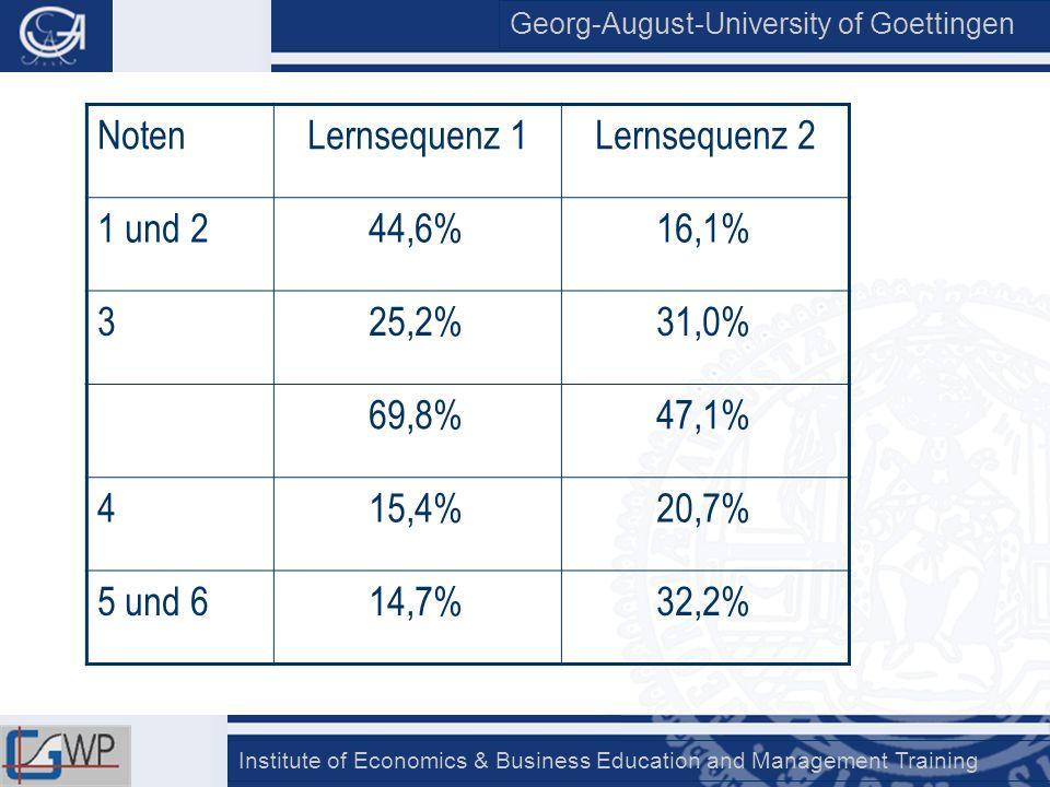 Georg-August-University of Goettingen Institute of Economics & Business Education and Management Training NotenLernsequenz 1Lernsequenz 2 1 und 244,6%
