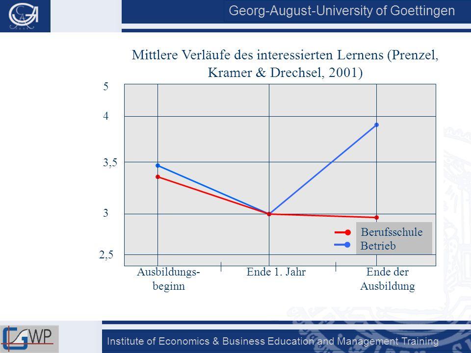 Georg-August-University of Goettingen Institute of Economics & Business Education and Management Training 2,5 3 3,5 4 Ausbildungs- beginn Ende 1. Jahr