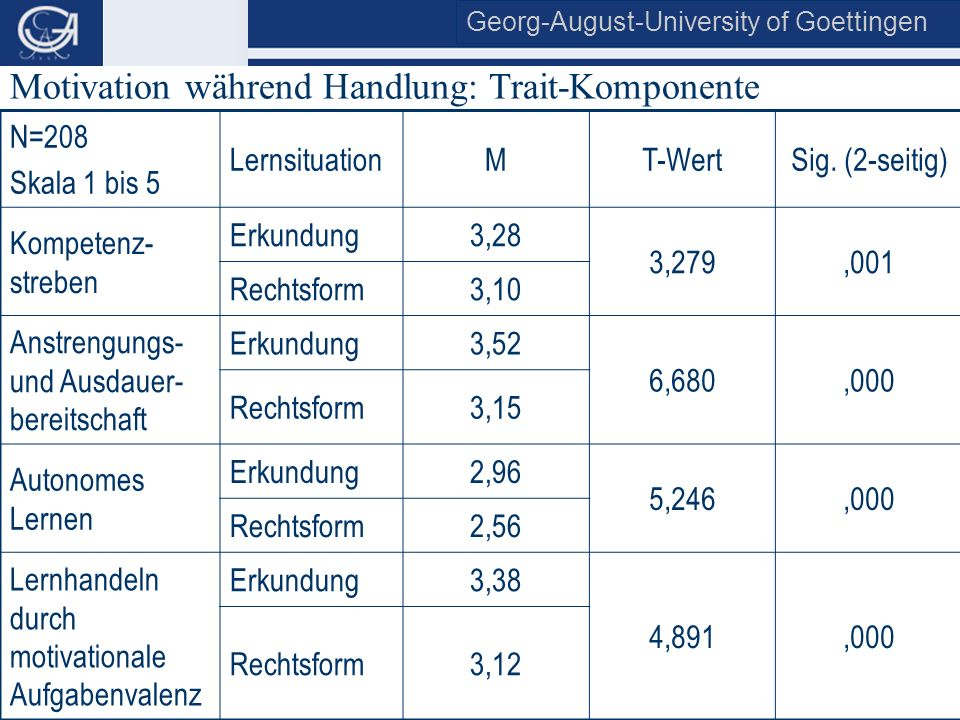 Georg-August-University of Goettingen Institute of Economics & Business Education and Management Training N=208 Skala 1 bis 5 LernsituationMT-WertSig.