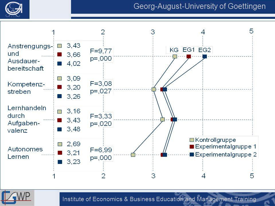 Georg-August-University of Goettingen Institute of Economics & Business Education and Management Training