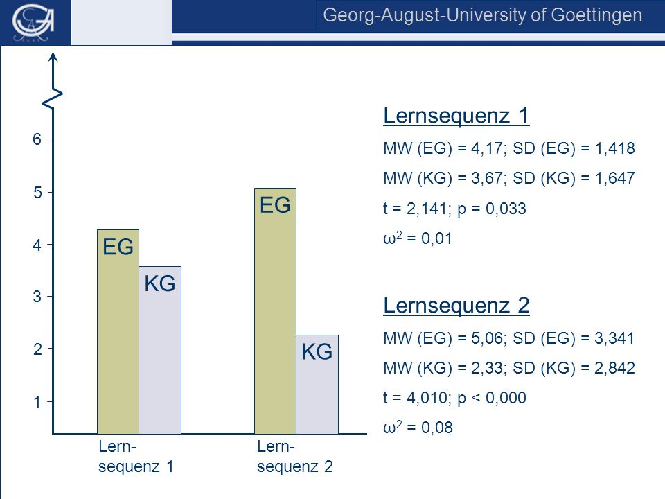 Georg-August-University of Goettingen Institute of Economics & Business Education and Management Training 4 3 2 1 EG 5 6 KG Lern- sequenz 1 Lern- sequ