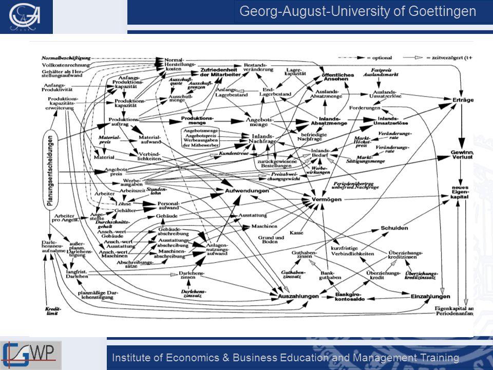 Georg-August-University of Goettingen Institute of Economics & Business Education and Management Training 2,5 3 3,5 4 Ausbildungs- beginn Ende 1.