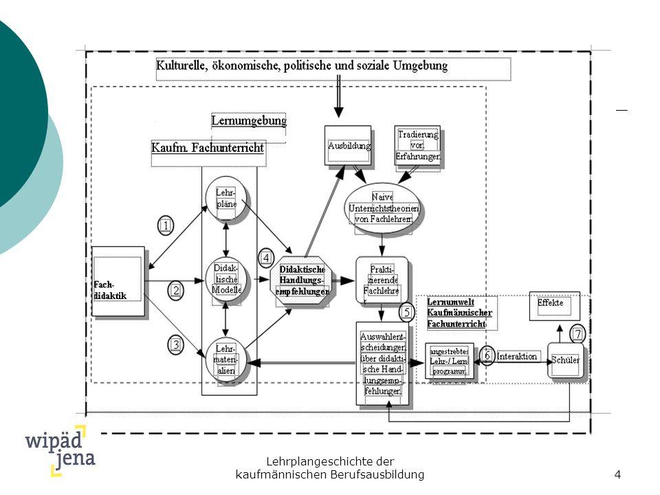 Lehrplangeschichte der kaufmännischen Berufsausbildung4