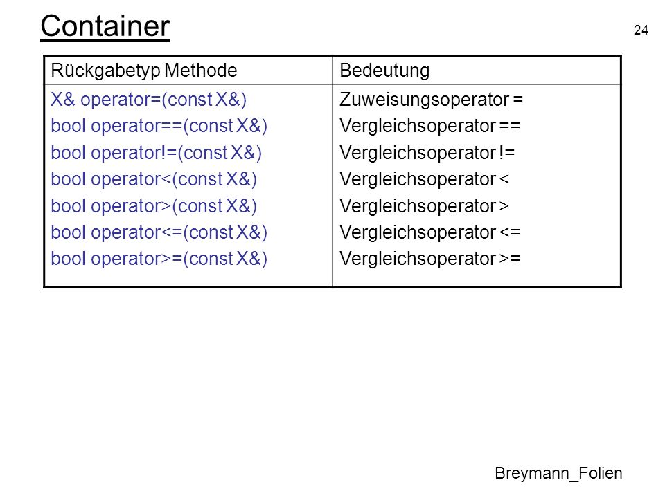 24 Container Breymann_Folien Rückgabetyp MethodeBedeutung X& operator=(const X&) bool operator==(const X&) bool operator!=(const X&) bool operator<(co