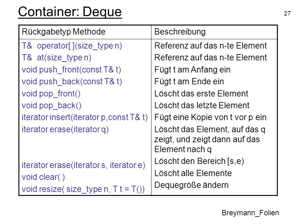 27 Container: Deque Breymann_Folien Rückgabetyp MethodeBeschreibung T& operator[ ](size_type n) T& at(size_type n) void push_front(const T& t) void pu