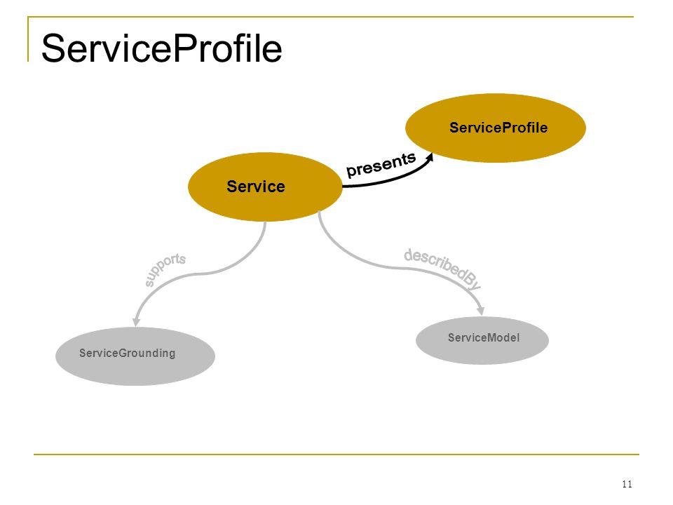 11 ServiceProfile ServiceGrounding ServiceModel ServiceProfile Service