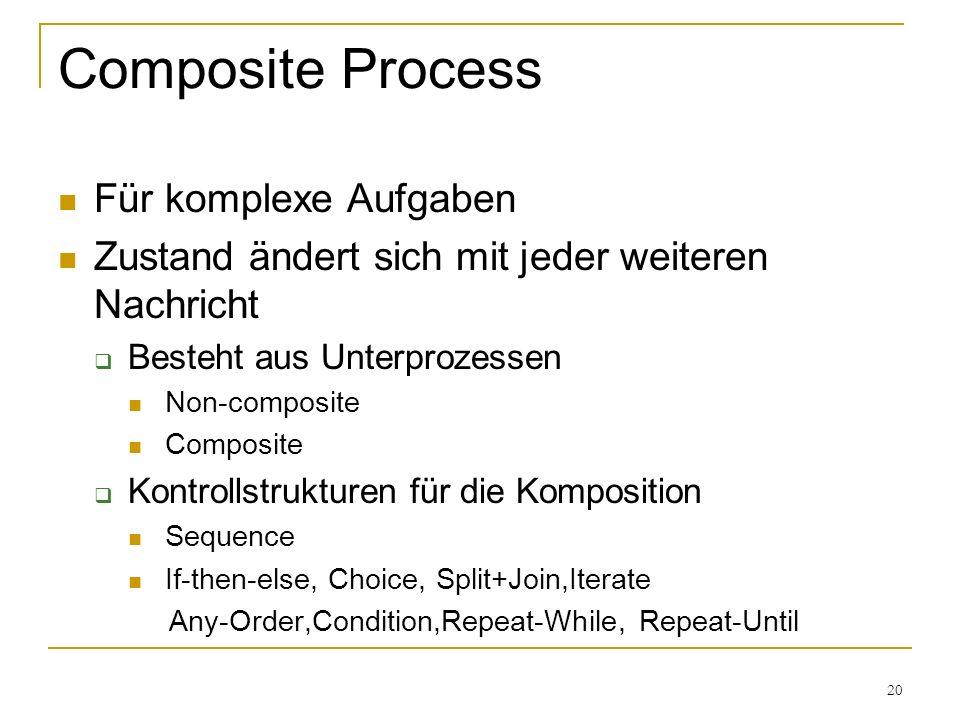 20 Composite Process Für komplexe Aufgaben Zustand ändert sich mit jeder weiteren Nachricht Besteht aus Unterprozessen Non-composite Composite Kontrollstrukturen für die Komposition Sequence If-then-else, Choice, Split+Join,Iterate Any-Order,Condition,Repeat-While, Repeat-Until