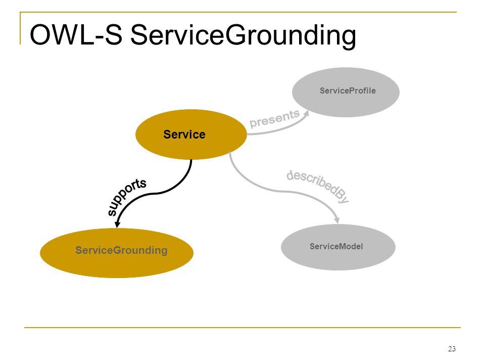 23 OWL-S ServiceGrounding ServiceGrounding ServiceModel ServiceProfile Service