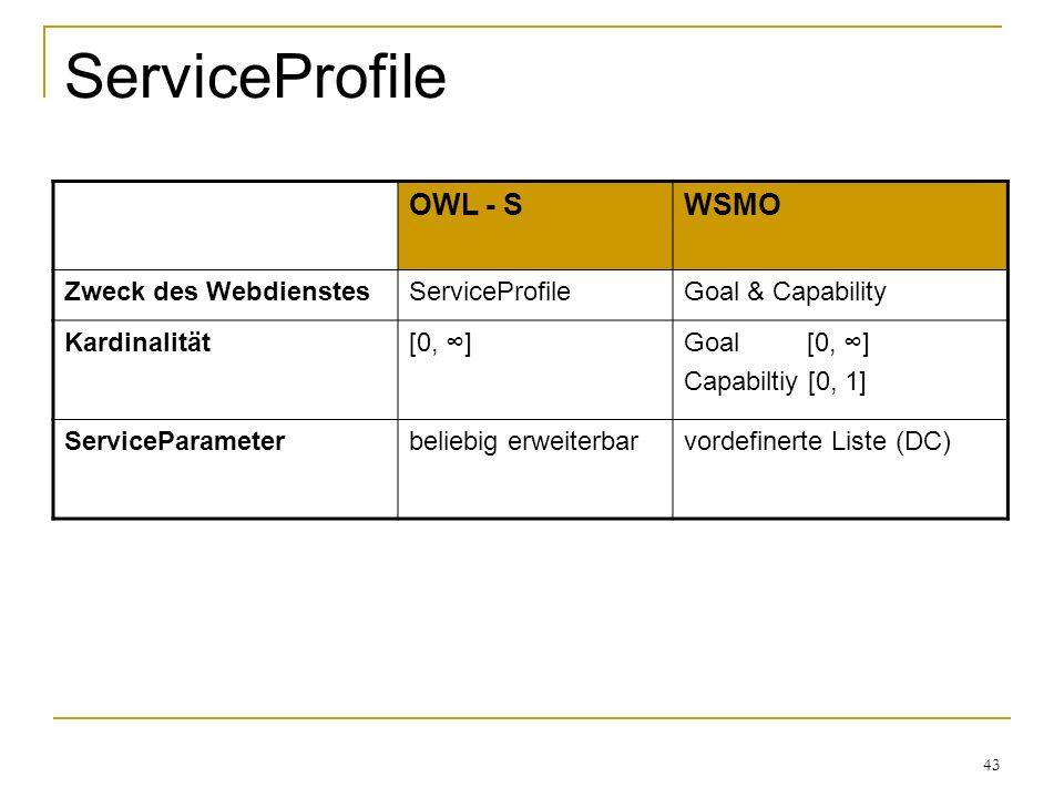 43 ServiceProfile OWL - SWSMO Zweck des WebdienstesServiceProfileGoal & Capability Kardinalität[0, ]Goal [0, ] Capabiltiy [0, 1] ServiceParameterbeliebig erweiterbarvordefinerte Liste (DC)