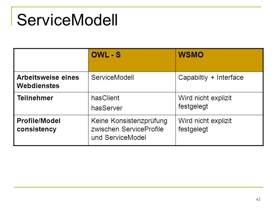 45 ServiceModell OWL - SWSMO Arbeitsweise eines Webdienstes ServiceModellCapabiltiy + Interface TeilnehmerhasClient hasServer Wird nicht explizit festgelegt Profile/Model consistency Keine Konsistenzprüfung zwischen ServiceProfile und ServiceModel Wird nicht explizit festgelegt
